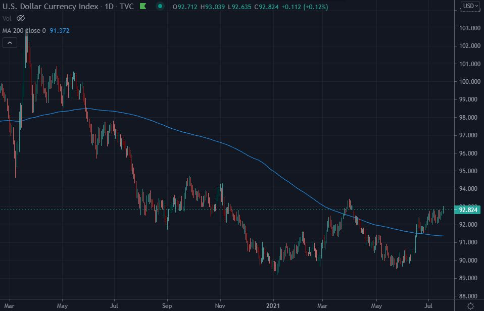 US dollar currency index