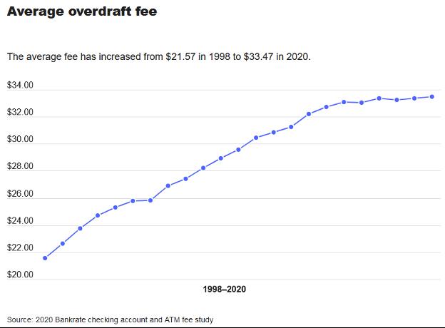 Average overdraft fee chart
