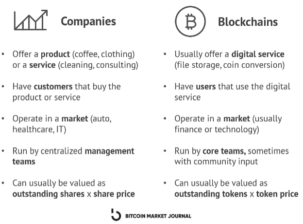 Companies vs blockchains