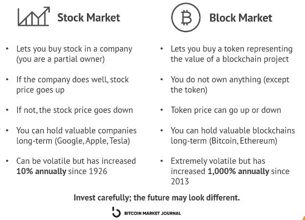 Stock market vs block market