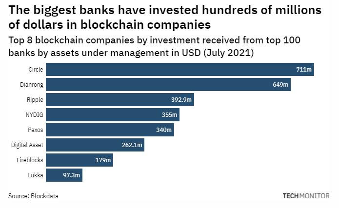 Biggest banks