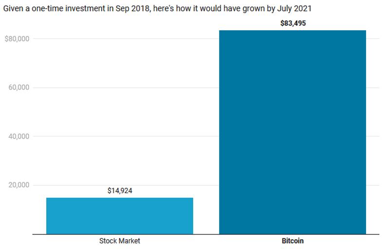 Stock market vs bitcoin
