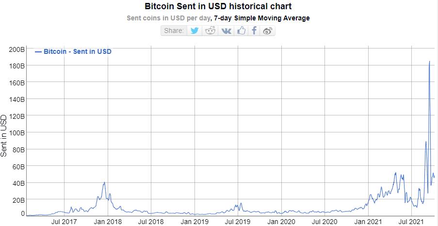 Bitcoin sent in USD