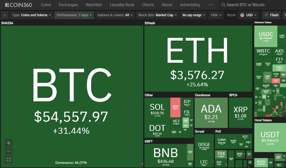 BTC current value